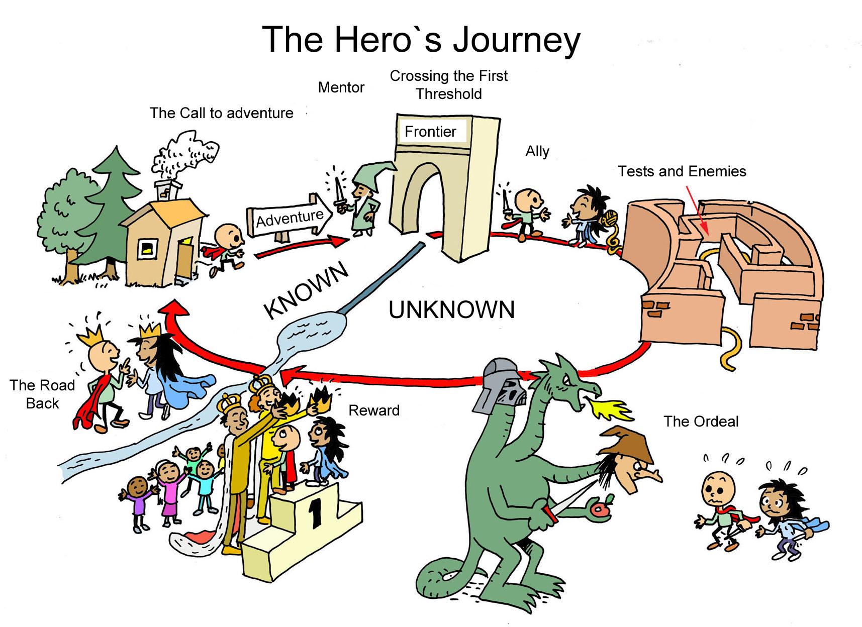Tecniche di narrazione: come scrivere un romanzo con il viaggio dell'eroe
